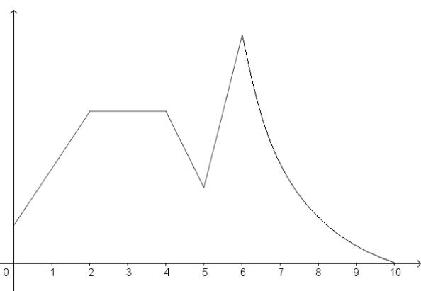 Match Fishtank - 8th Grade Math - Unit 4: Functions - Lesson 11