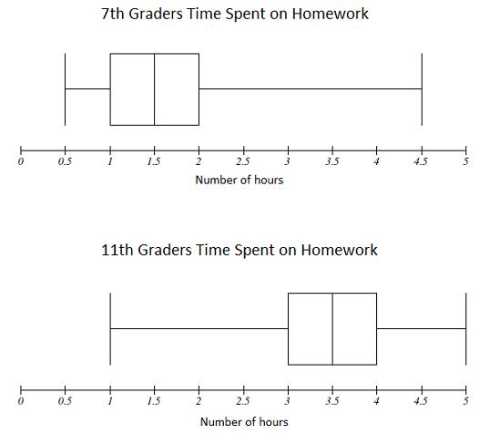 Fishtank Learning - 7th Grade - Unit 7: Statistics - Lesson 8
