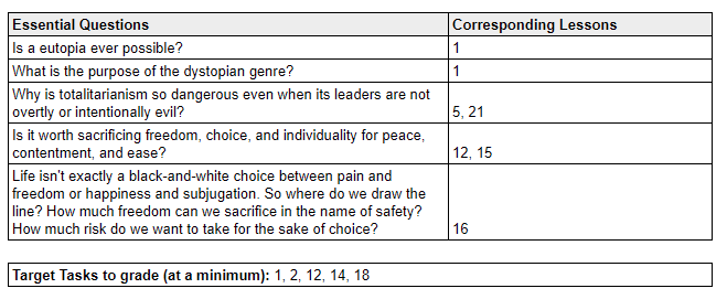 6th Grade English Unit 5 The Giver Common Core Lessons