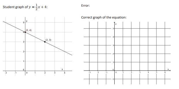 Match Fishtank - 8th Grade Math - Unit 5: Linear